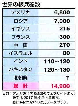 世界の核兵器数